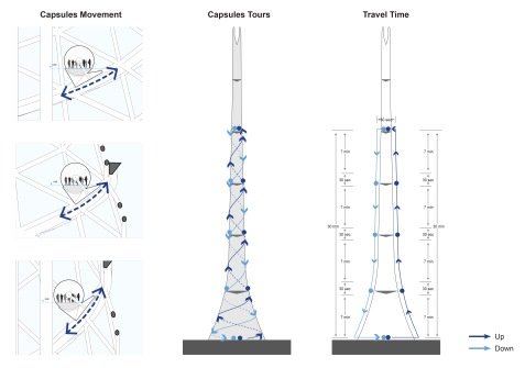 Capsule tours and movement